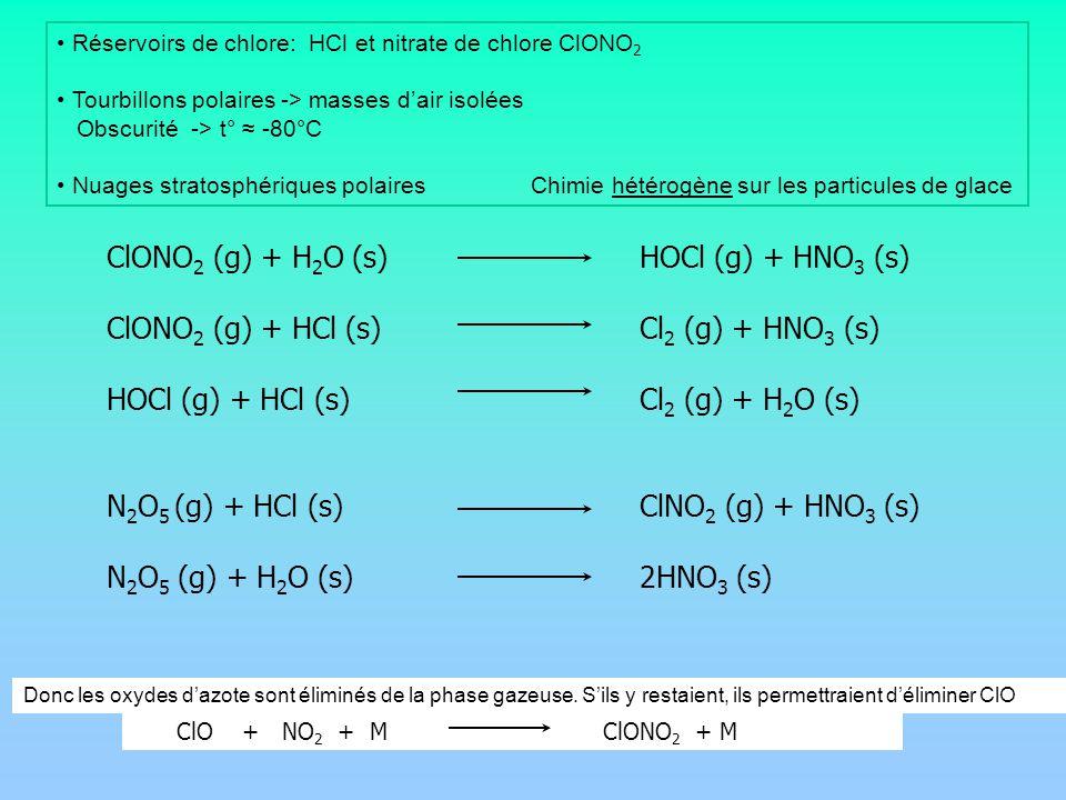 Réservoirs de chlore: HCl et nitrate de chlore ClONO 2 Tourbillons polaires -> masses dair isolées Obscurité -> t° -80°C Nuages stratosphériques polaires Chimie hétérogène sur les particules de glace ClONO 2 (g) + H 2 O (s)HOCl (g) + HNO 3 (s) ClONO 2 (g) + HCl (s)Cl 2 (g) + HNO 3 (s) HOCl (g) + HCl (s)Cl 2 (g) + H 2 O (s) N 2 O 5 (g) + HCl (s)ClNO 2 (g) + HNO 3 (s) N 2 O 5 (g) + H 2 O (s)2HNO 3 (s) Donc les oxydes dazote sont éliminés de la phase gazeuse.