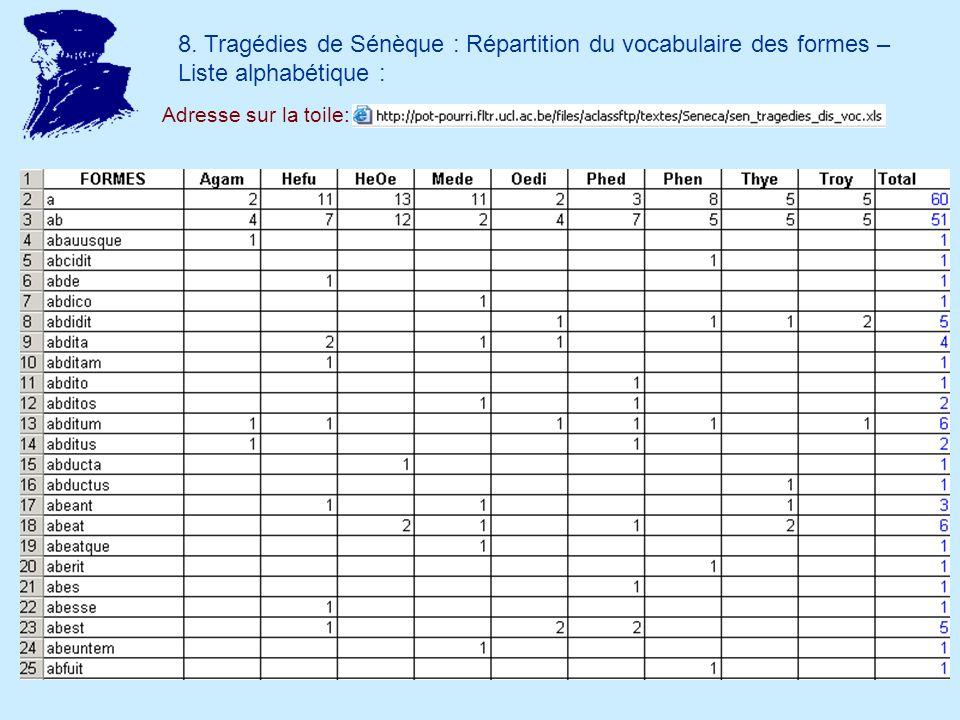 8. Tragédies de Sénèque : Répartition du vocabulaire des formes – Liste alphabétique : Adresse sur la toile: