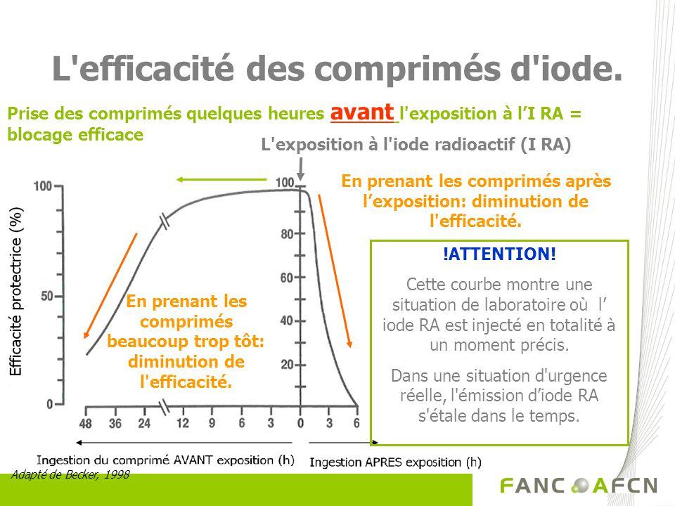 L'efficacité des comprimés d'iode. L'exposition à l'iode radioactif (I RA) Prise des comprimés quelques heures avant l'exposition à lI RA = blocage ef