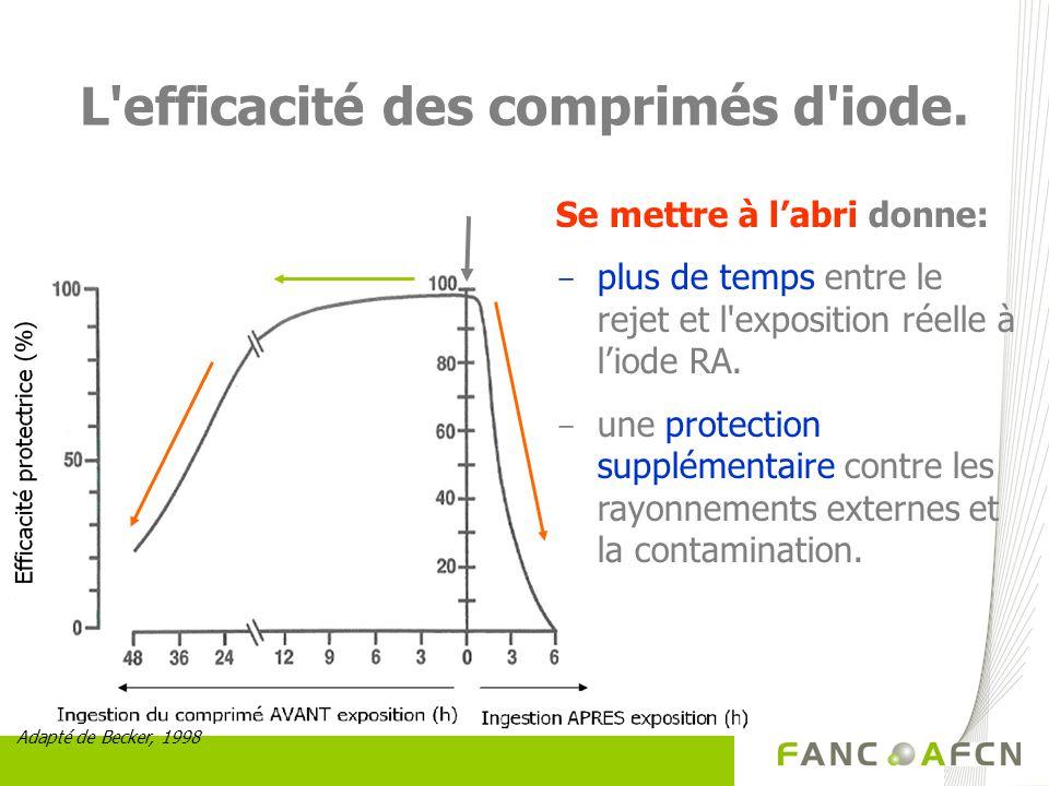 L'efficacité des comprimés d'iode. Adapté de Becker, 1998 Se mettre à labri donne: - plus de temps entre le rejet et l'exposition réelle à liode RA. -