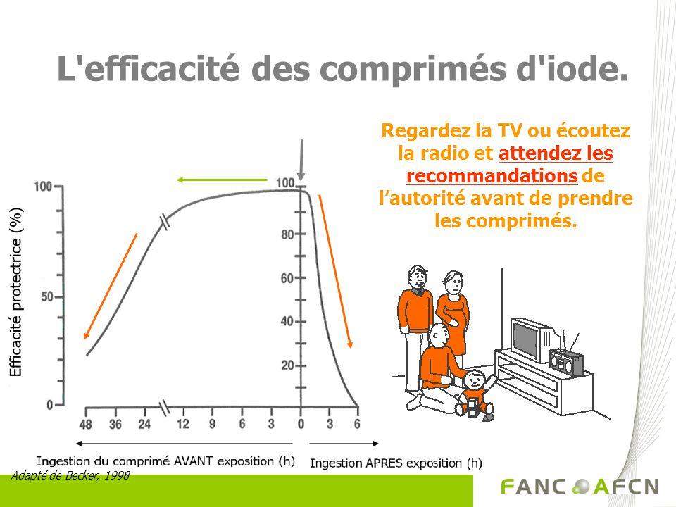 L'efficacité des comprimés d'iode. Adapté de Becker, 1998 Regardez la TV ou écoutez la radio et attendez les recommandations de lautorité avant de pre