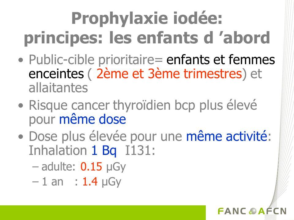 Prophylaxie iodée: principes: les enfants d abord Public-cible prioritaire= enfants et femmes enceintes ( 2ème et 3ème trimestres) et allaitantes Risq