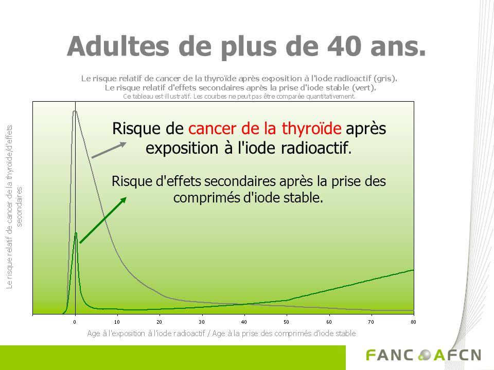 Risque d'effets secondaires après la prise des comprimés d'iode stable. Adultes de plus de 40 ans. Risque de cancer de la thyroïde après exposition à