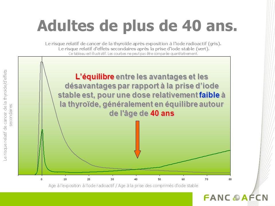 Adultes de plus de 40 ans. Léquilibre entre les avantages et les désavantages par rapport à la prise diode stable est, pour une dose relativement faib