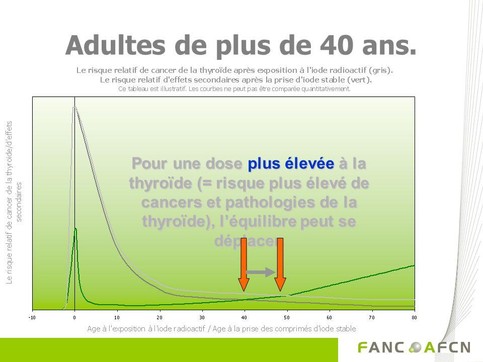 Adultes de plus de 40 ans. Pour une dose plus élevée à la thyroïde (= risque plus élevé de cancers et pathologies de la thyroïde), léquilibre peut se