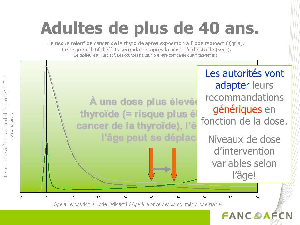Adultes de plus de 40 ans. À une dose plus élevée à la thyroïde (= risque plus élevé de cancer de la thyroïde), léquilibre l'âge peut se déplacer. Les