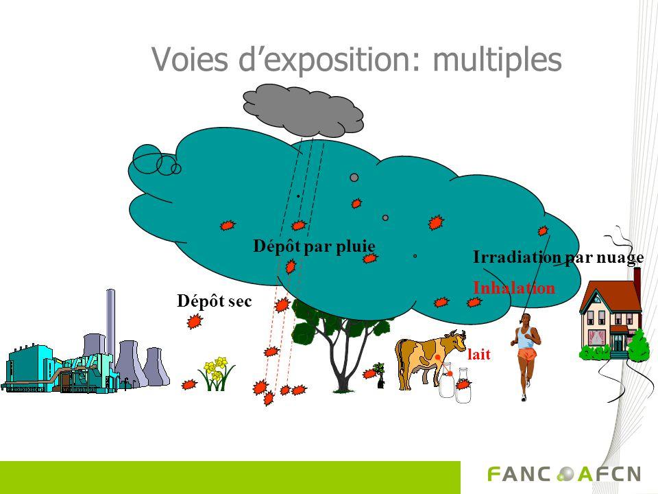 Voies dexposition: multiples Inhalation. Dépôt sec Dépôt par pluie lait Irradiation par nuage