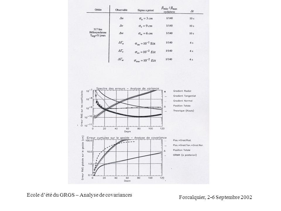 Forcalquier, 2-6 Septembre 2002 Ecole dété du GRGS – Analyse de covariances