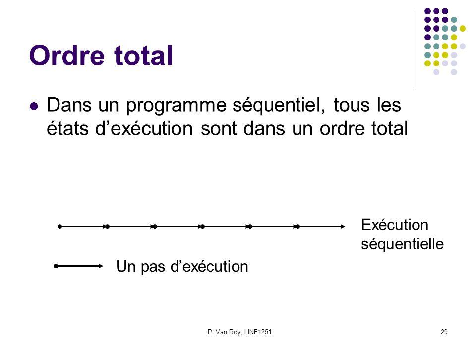 P. Van Roy, LINF125129 Ordre total Dans un programme séquentiel, tous les états dexécution sont dans un ordre total Un pas dexécution Exécution séquen
