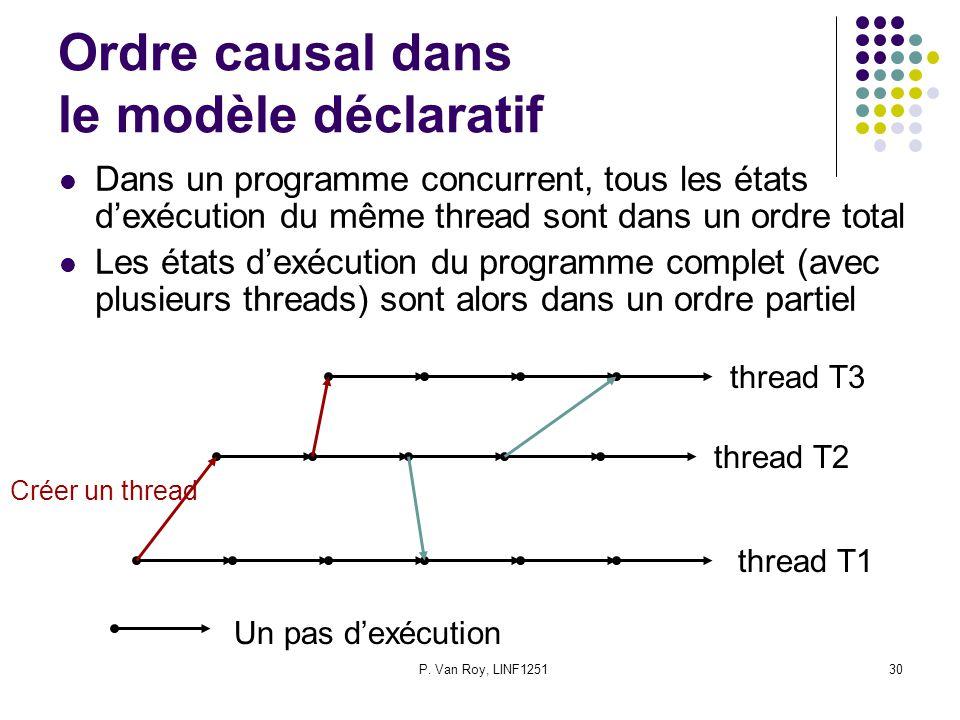 P. Van Roy, LINF125130 Ordre causal dans le modèle déclaratif Dans un programme concurrent, tous les états dexécution du même thread sont dans un ordr