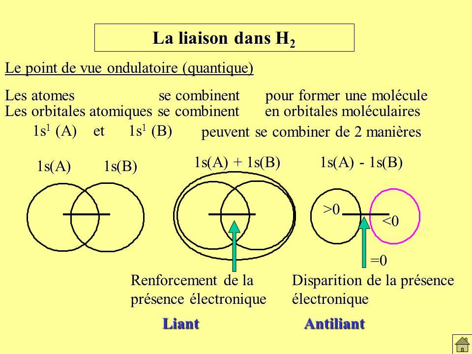 La liaison dans H 2 Le point de vue ondulatoire (quantique) Les atomes se combinent pour former une molécule Les orbitales atomiques se combinent en orbitales moléculaires 1s 1 (A) et 1s 1 (B) peuvent se combiner de 2 manières 1s(A)1s(B) 1s(A) + 1s(B) 1s(A) - 1s(B) Renforcement de la présence électronique Disparition de la présence électronique >0<0 =0 AntiliantLiant Le modèle ondulatoire de la liaison de H2