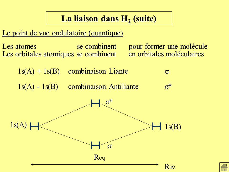 La liaison dans H 2 (suite) Le point de vue ondulatoire (quantique) Les atomes se combinent pour former une molécule Les orbitales atomiques se combinent en orbitales moléculaires 1s(A) + 1s(B) combinaison Liante 1s(A) - 1s(B) combinaison Antiliante * R R R eq * 1s(A) 1s(B) 1s(B) Le modèle ondulatoire de la liaison de H2