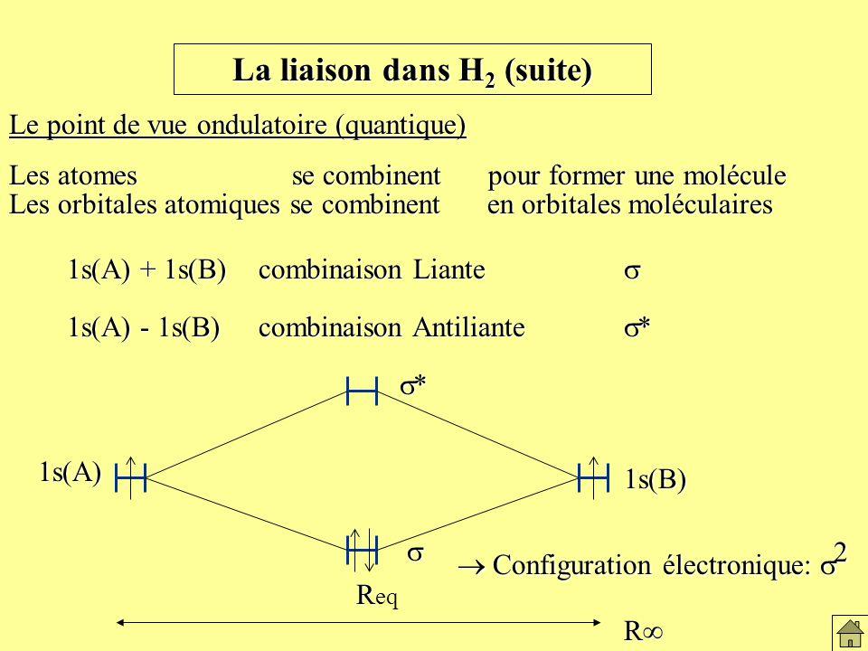 La liaison dans H 2 (suite) Le point de vue ondulatoire (quantique) Les atomes se combinent pour former une molécule Les orbitales atomiques se combinent en orbitales moléculaires 1s(A) + 1s(B) combinaison Liante 1s(A) - 1s(B) combinaison Antiliante * R R R eq * 1s(A) 1s(B) 1s(B) Configuration électronique: 2 Configuration électronique: 2 Le modèle ondulatoire de la liaison de H2