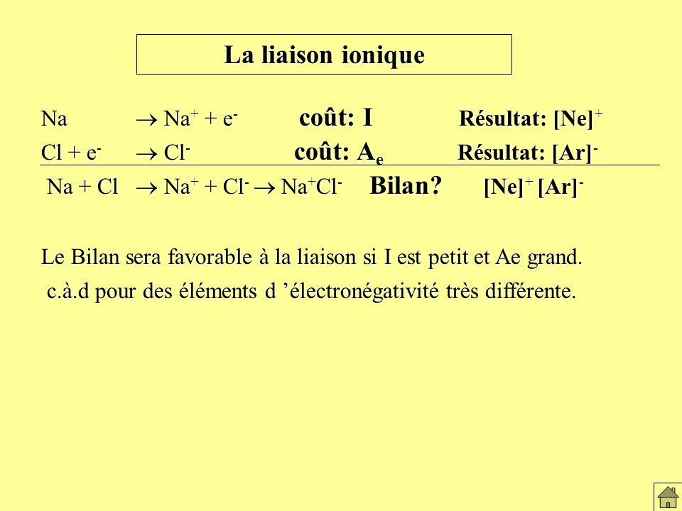La liaison ionique Na Na + + e - coût: I Résultat: [Ne] + Cl + e - Cl - coût: A e Résultat: [Ar] - Na + Cl Na + + Cl - Na + Cl - Bilan.
