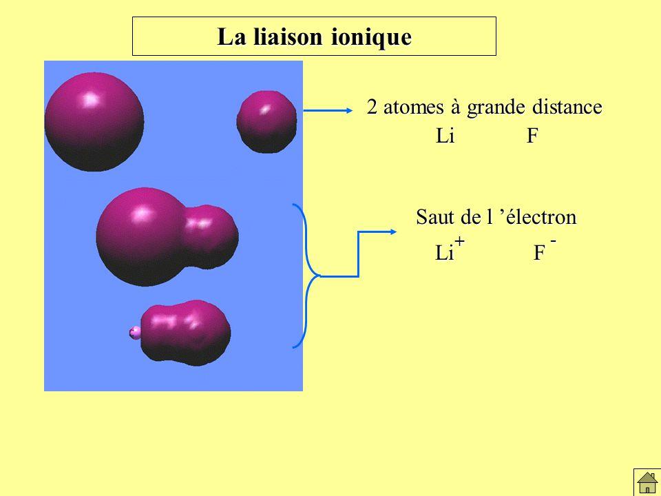 La liaison ionique Saut de l électron Li + F - 2 atomes à grande distance Li F Li F Formation du lien ionique
