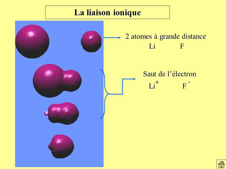 La liaison ionique Saut de lélectron Li + F - 2 atomes à grande distance Li F Li F Formation du lien ionique