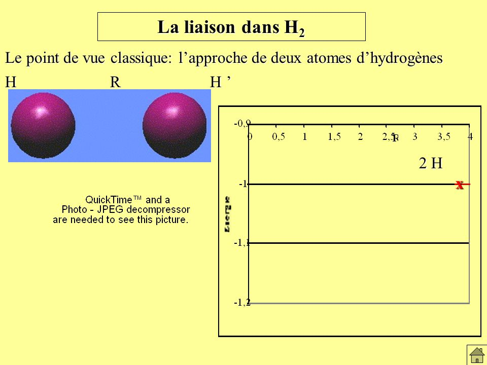 La liaison dans H 2 Le point de vue classique: lapproche de deux atomes dhydrogènes H R H H R H x 2 H La liaison dans H2