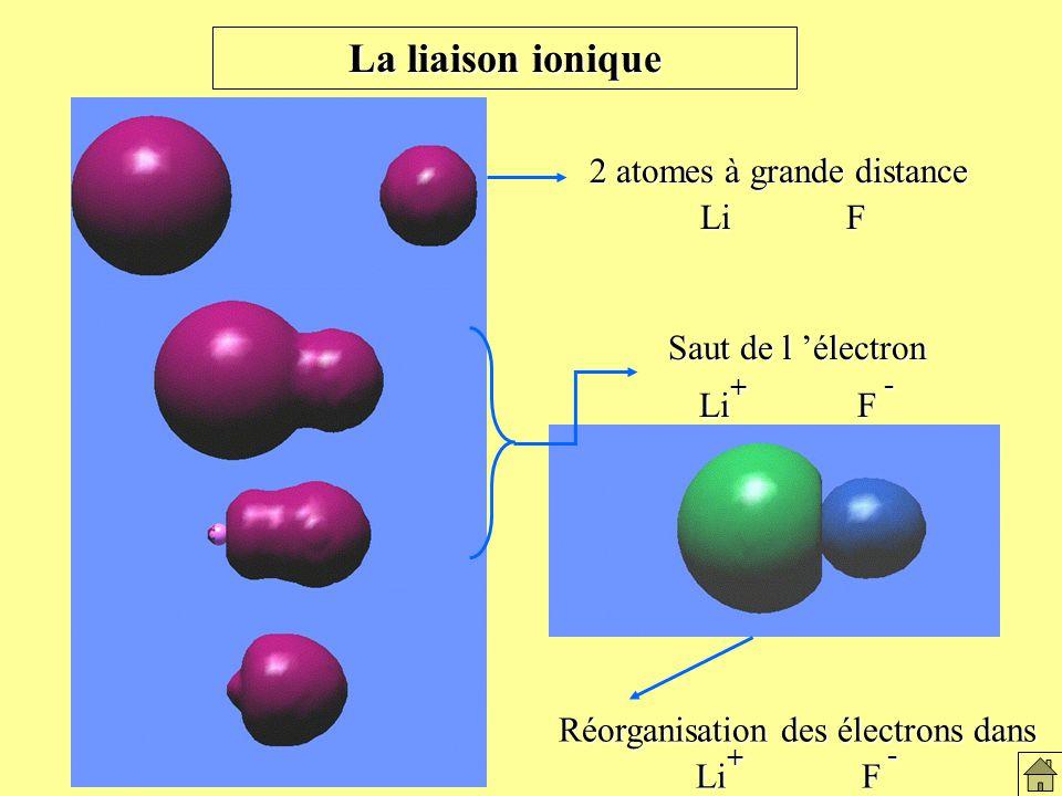 La liaison ionique Réorganisation des électrons dans Li + F - Saut de l électron Li + F - 2 atomes à grande distance Li F Li F Réorganisation des électrons LiF