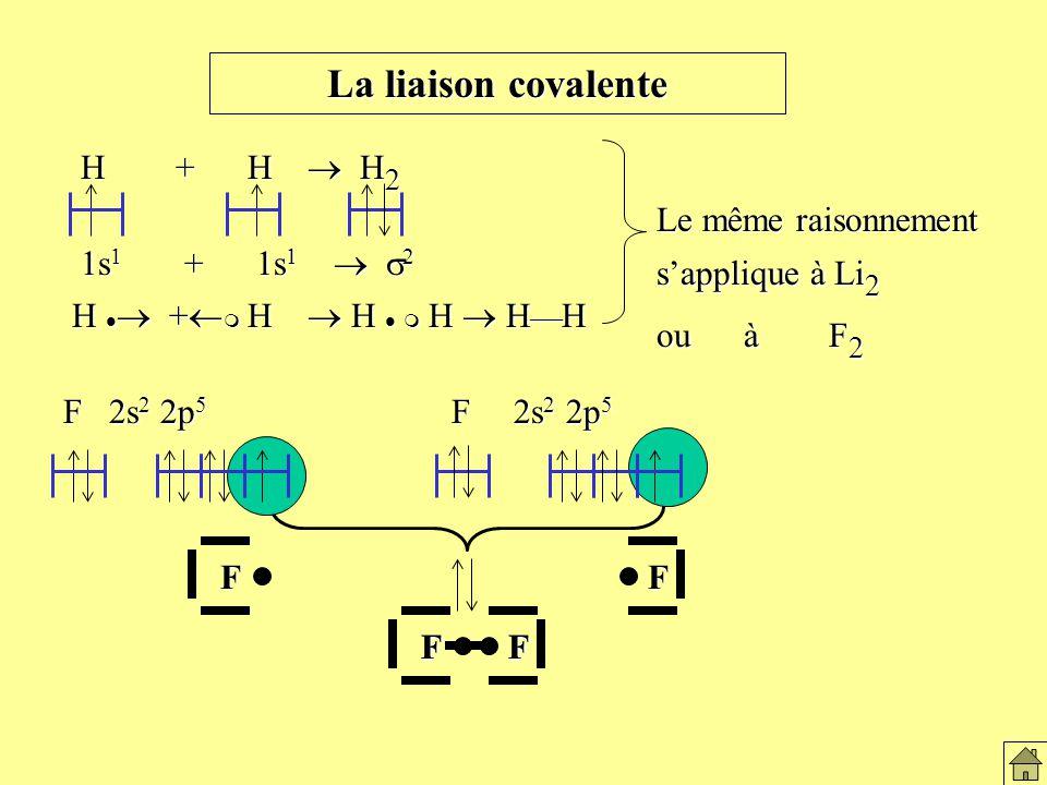 La liaison covalente H + H H 2 1s 1 + 1s 1 2 H + H H H H H F 2s 2 2p 5 F 2s 2 2p 5 FF FFFF Le même raisonnement sapplique à Li 2 ou à F 2 La liaison covalente