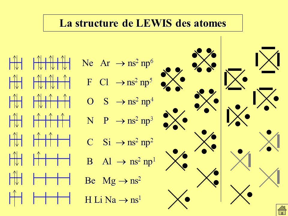 La structure de LEWIS des atomes H Li Na ns 1 Be Mg ns 2 B Al ns 2 np 1 B Al ns 2 np 1 C Si ns 2 np 2 C Si ns 2 np 2 N P ns 2 np 3 N P ns 2 np 3 F Cl ns 2 np 5 F Cl ns 2 np 5 O S ns 2 np 4 O S ns 2 np 4 Ne Ar ns 2 np 6 La structure de Lewis des atomes