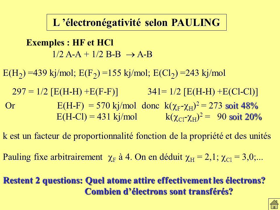L électronégativité selon PAULING Exemples : HF et HCl E(H 2 ) =439 kj/mol; E(F 2 ) =155 kj/mol; E(Cl 2 ) =243 kj/mol 1/2 A-A + 1/2 B-B A-B k est un facteur de proportionnalité fonction de la propriété et des unités 297 = 1/2 [E(H-H) +E(F-F)] Or E(H-F) = 570 kj/mol donc k( F - H ) 2 = 273 soit 48% Or E(H-F) = 570 kj/mol donc k( F - H ) 2 = 273 soit 48% E(H-Cl) = 431 kj/mol k( Cl - H ) 2 = 90 soit 20% E(H-Cl) = 431 kj/mol k( Cl - H ) 2 = 90 soit 20% 341= 1/2 [E(H-H) +E(Cl-Cl)] Pauling fixe arbitrairement F à 4.