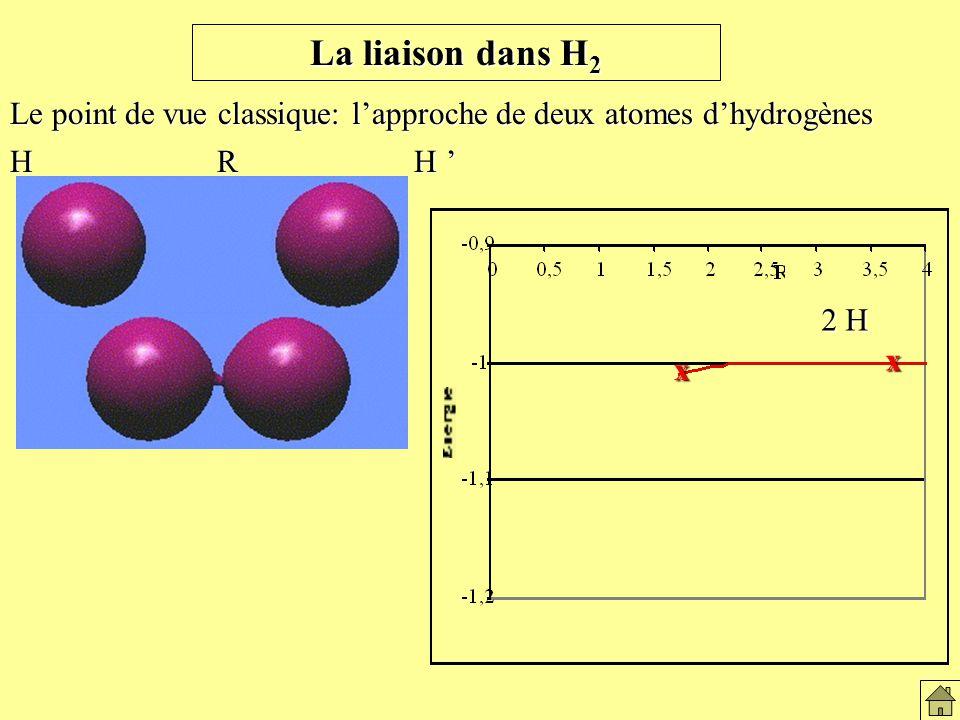 2 H x x La liaison dans H 2 Le point de vue classique: lapproche de deux atomes dhydrogènes H R H H R H La liaison dans H2