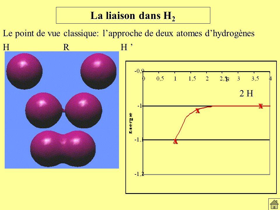 2 H x x La liaison dans H 2 Le point de vue classique: lapproche de deux atomes dhydrogènes x H R H H R H La liaison dans H2