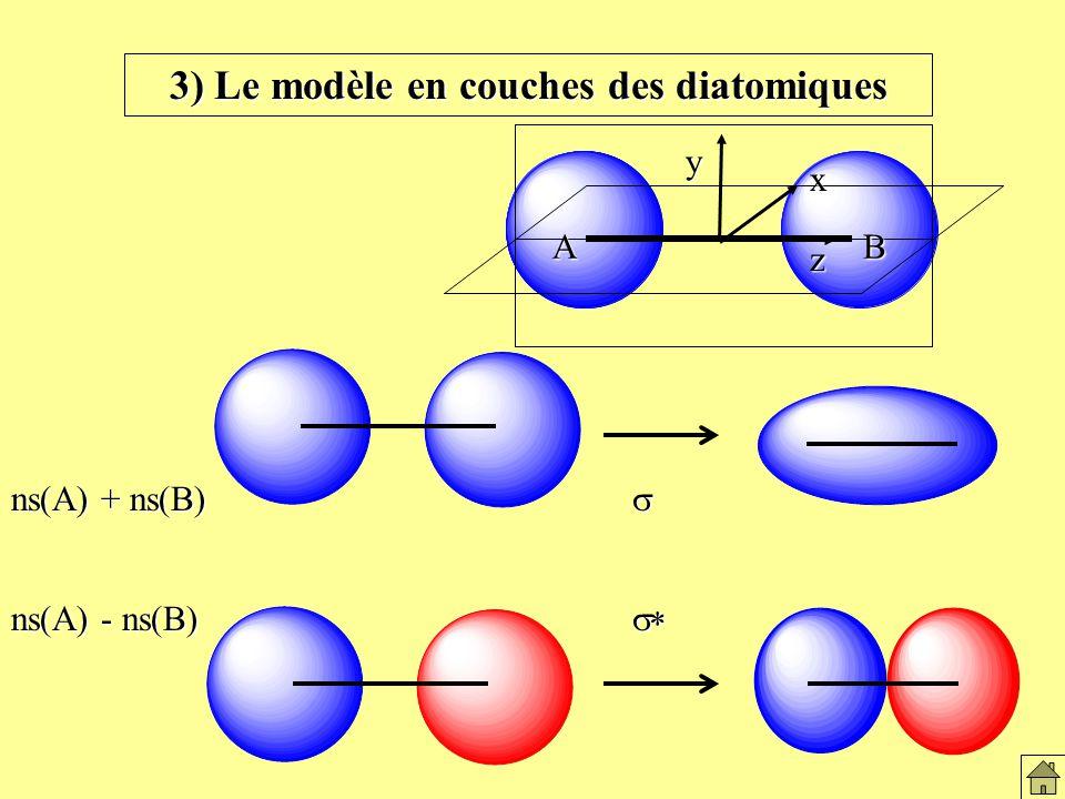 3) Le modèle en couches des diatomiques AB ns(A) + ns(B) ns(A) - ns(B) z xy Le modèles en couches des diatomiques