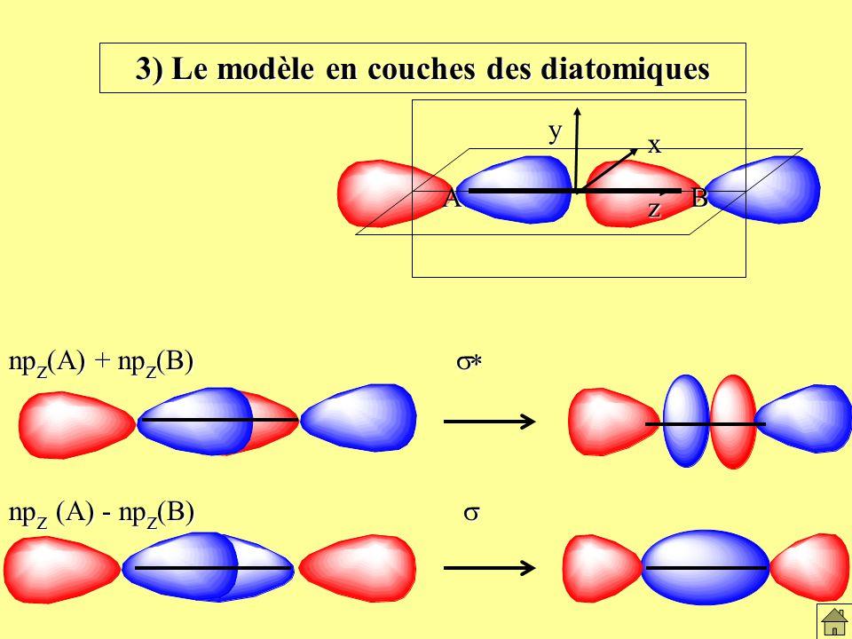 np z (A) + np z (B) np z (A) - np z (B) AB z x y 3) Le modèle en couches des diatomiques Le modèles en couches des diatomiques