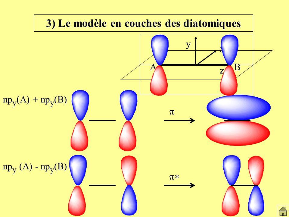 np y (A) + np y (B) np y (A) - np y (B) AB z x y 3) Le modèle en couches des diatomiques Le modèles en couches des diatomiques