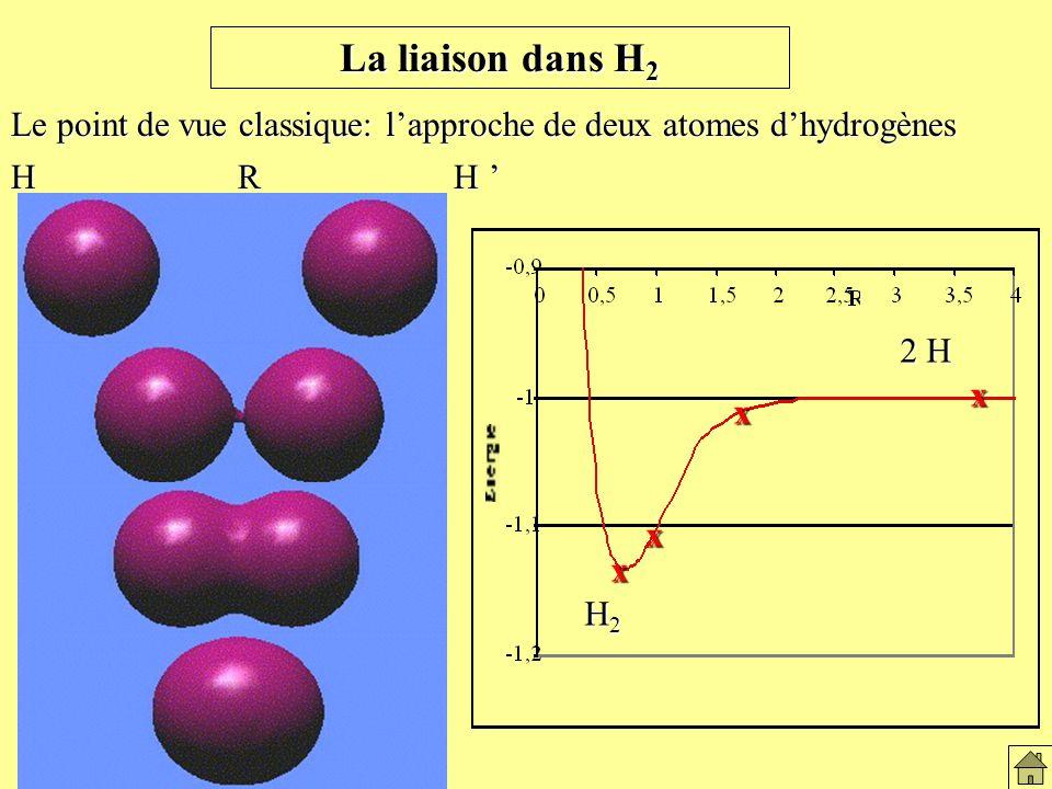 Le point de vue classique: lapproche de deux atomes dhydrogènes H R H H R H x H2H2H2H2 2 H x x x x H2H2H2H2 La liaison dans H2