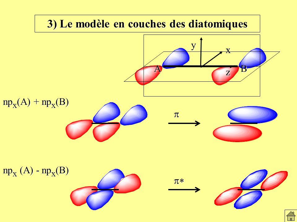 AB z x y np x (A) + np x (B) np x (A) - np x (B) 3) Le modèle en couches des diatomiques Le modèles en couches des diatomiques