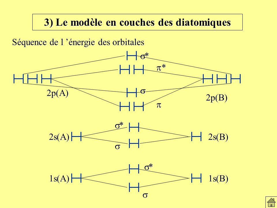 3) Le modèle en couches des diatomiques Séquence de l énergie des orbitales 1s(A)1s(B) * *2s(A)2s(B) 2p(B) 2p(A) * * Le modèles en couches des diatomiques