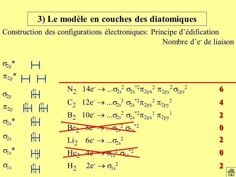 3) Le modèle en couches des diatomiques Construction des configurations électroniques: Principe dédification H 2 2e - 1s 2 He 2 4e - 1s 2 1s *2 Li 2 6e -...