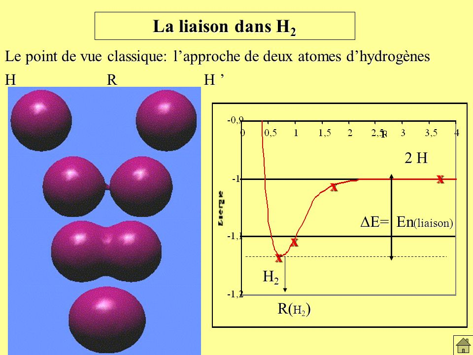 Le point de vue classique: lapproche de deux atomes dhydrogènes H R H H R H x H2H2H2H2 2 H x x x x H2H2H2H2 E= En (liaison) E= En (liaison) R( H 2 ) La liaison dans H2