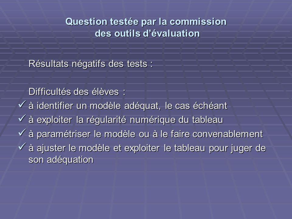Question testée par la commission des outils dévaluation Résultats négatifs des tests : Difficultés des élèves : à identifier un modèle adéquat, le ca