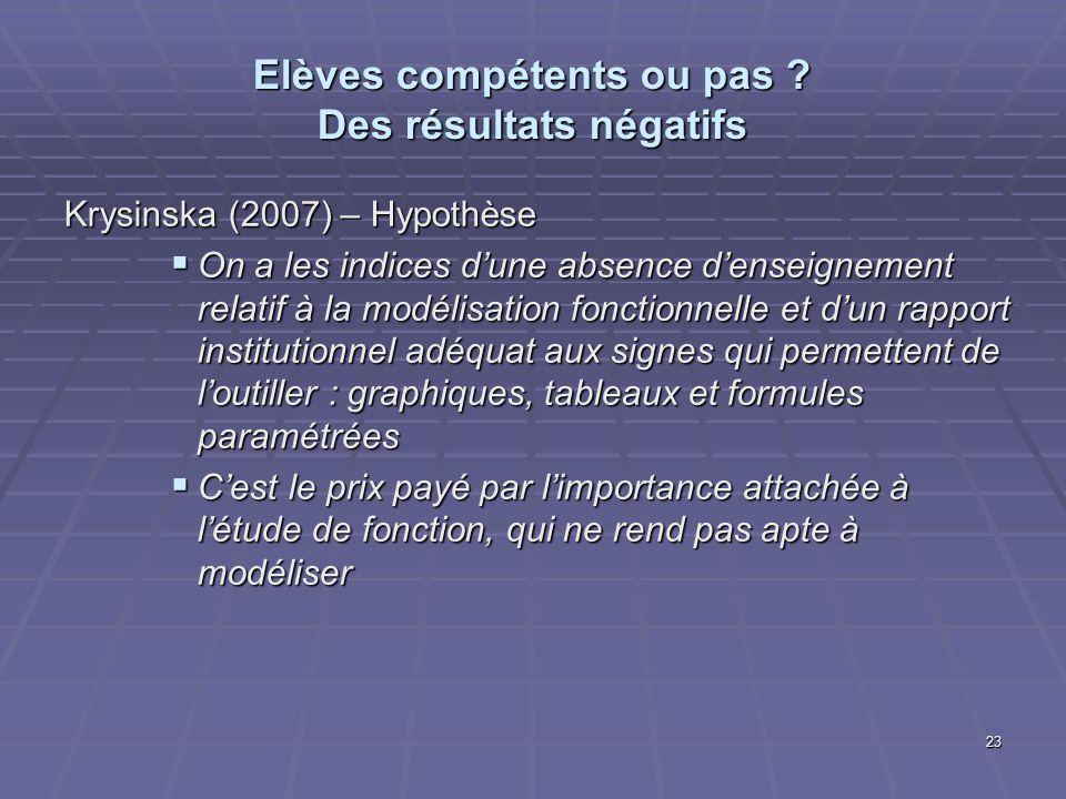 Elèves compétents ou pas ? Des résultats négatifs Krysinska (2007) – Hypothèse On a les indices dune absence denseignement relatif à la modélisation f