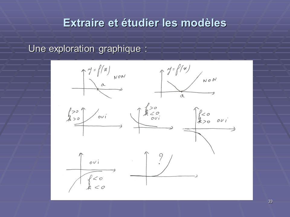 Extraire et étudier les modèles Une exploration graphique : 33