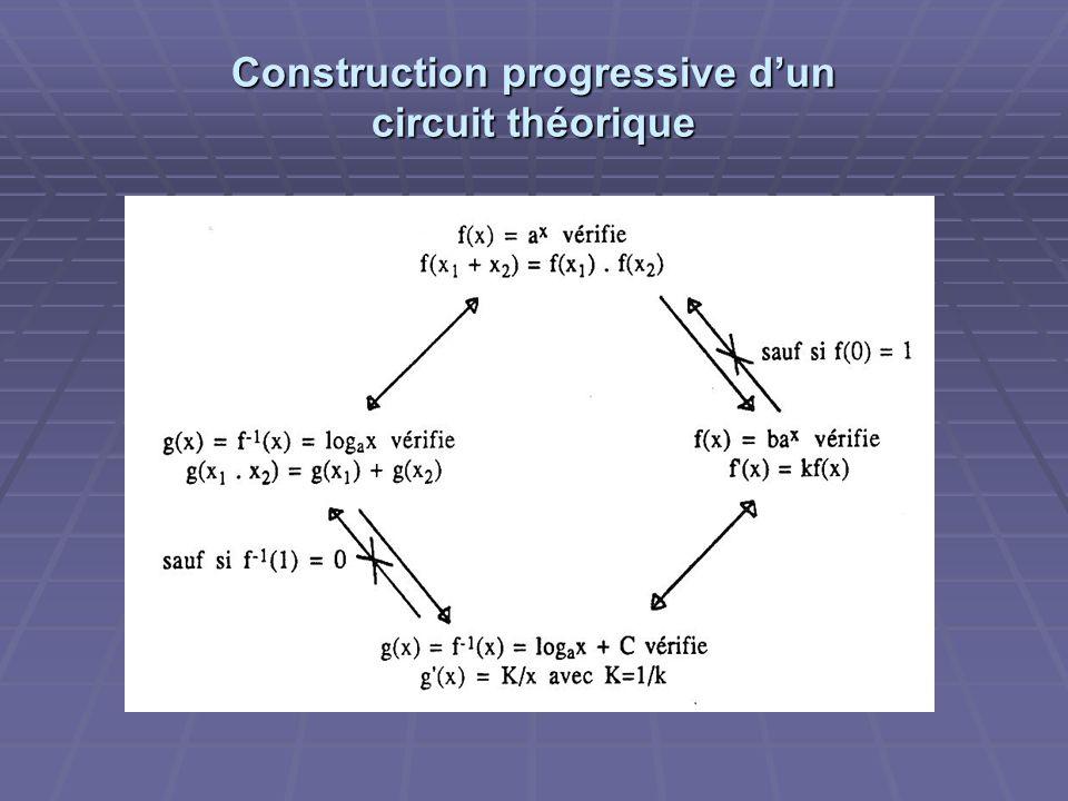 Construction progressive dun circuit théorique