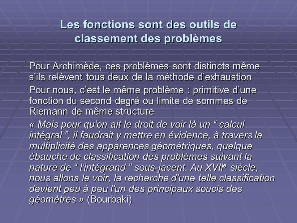 Les fonctions sont des outils de classement des problèmes Pour Archimède, ces problèmes sont distincts même sils relèvent tous deux de la méthode dexh