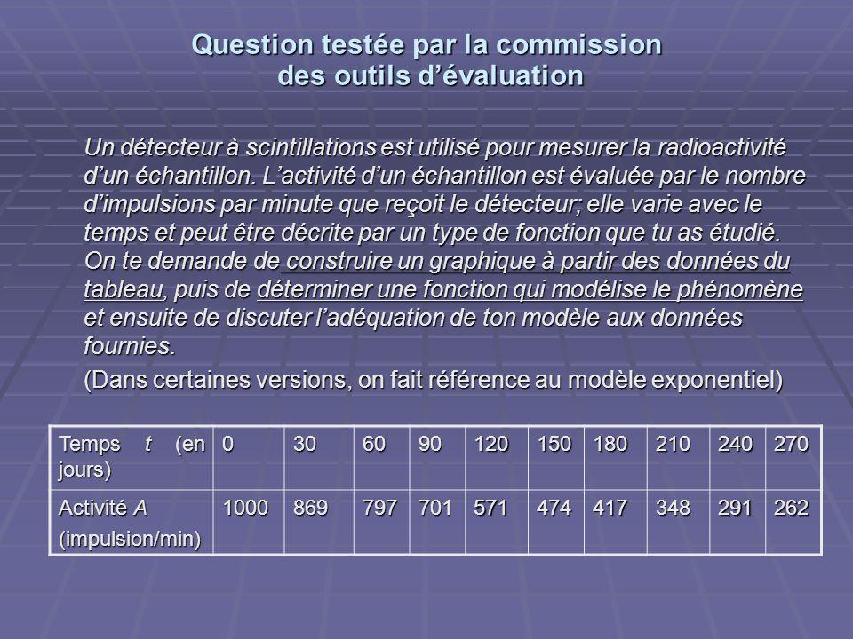 Question testée par la commission des outils dévaluation Un détecteur à scintillations est utilisé pour mesurer la radioactivité dun échantillon. Lact