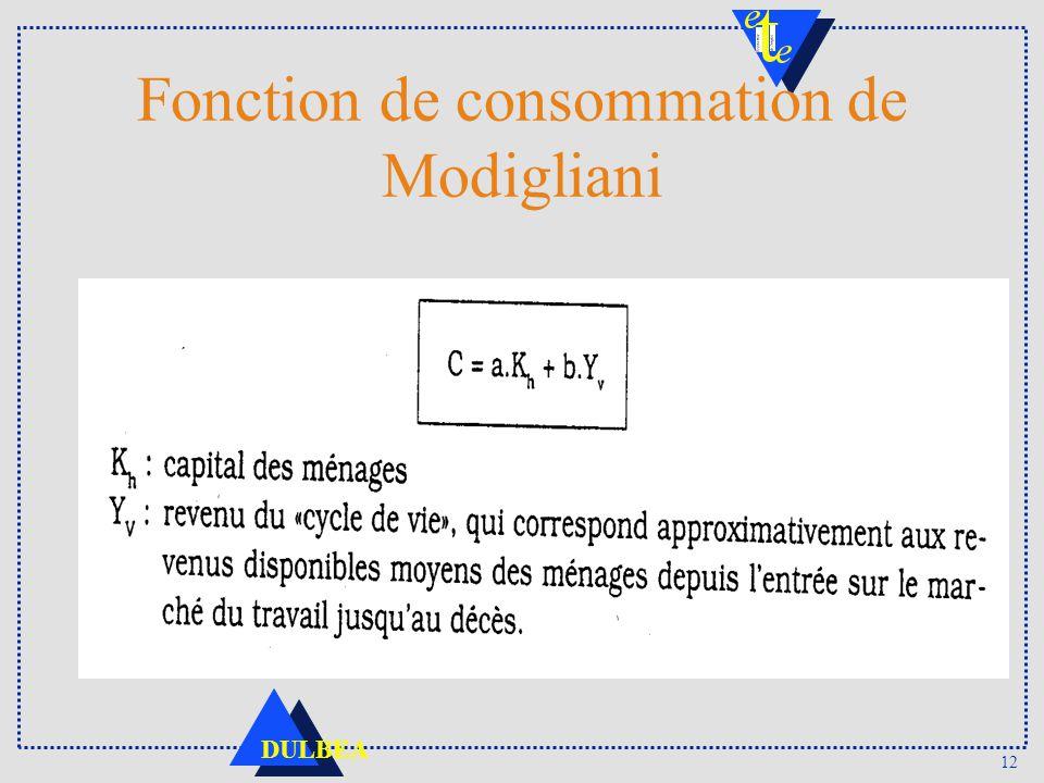 12 DULBEA Fonction de consommation de Modigliani