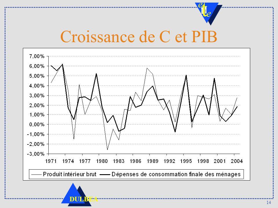 14 DULBEA Croissance de C et PIB