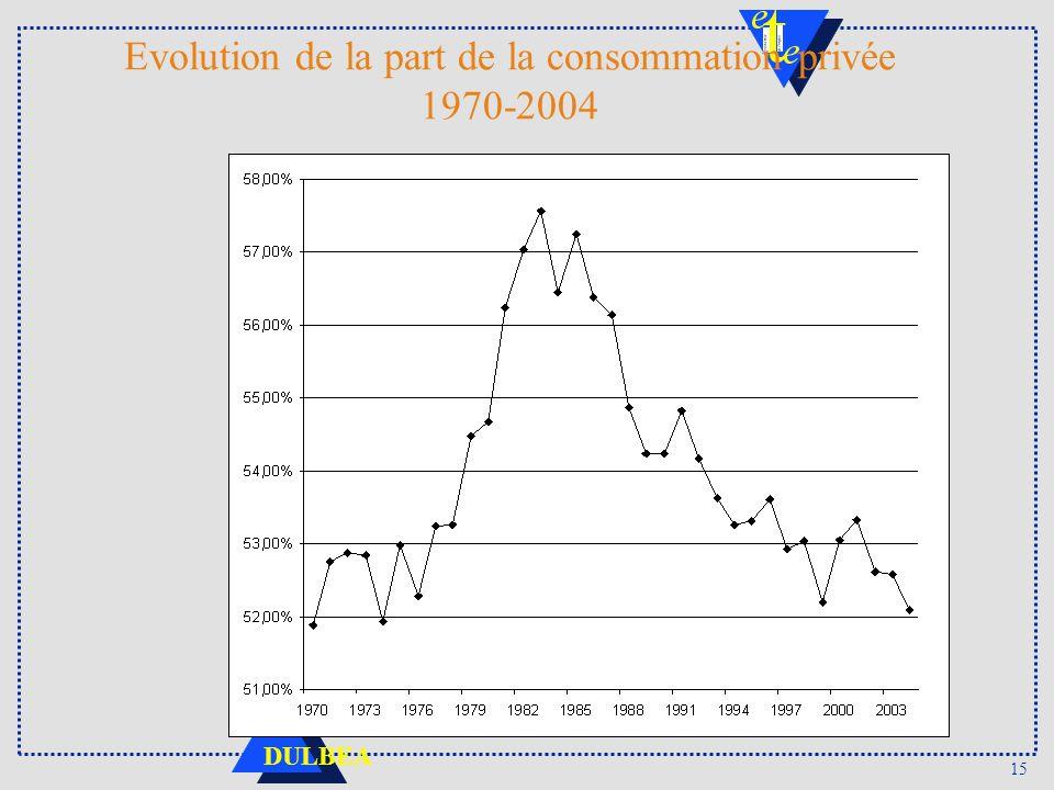 15 DULBEA Evolution de la part de la consommation privée 1970-2004