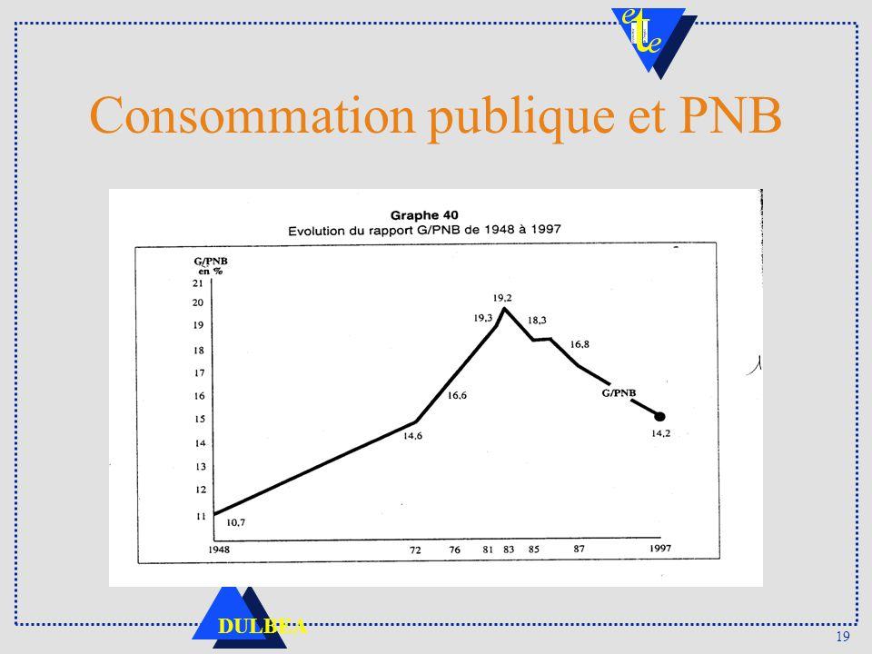 19 DULBEA Consommation publique et PNB