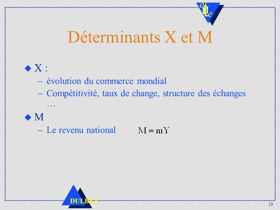 29 DULBEA Déterminants X et M u X : –évolution du commerce mondial –Compétitivité, taux de change, structure des échanges … u M –Le revenu national