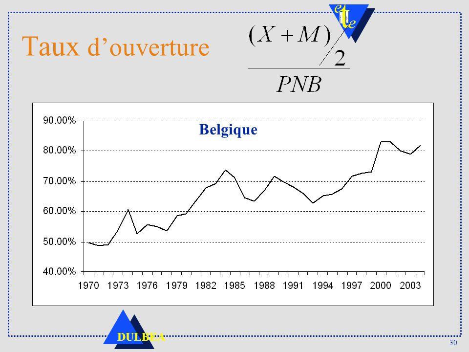 30 DULBEA Taux douverture Belgique