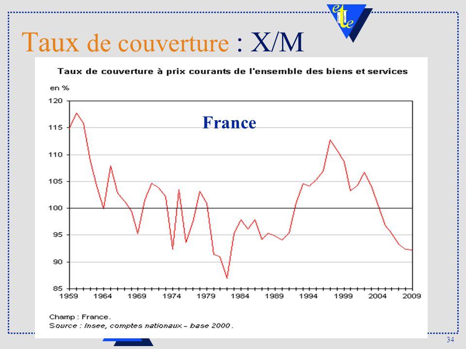 34 DULBEA Taux de couverture : X/M France