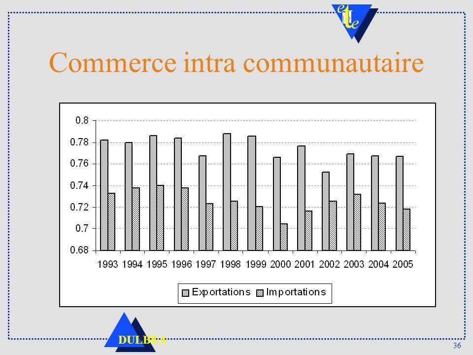 36 DULBEA Commerce intra communautaire