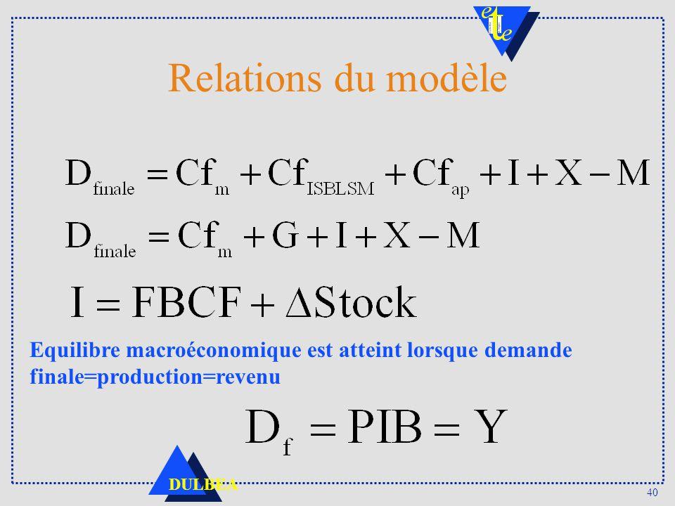 40 DULBEA Relations du modèle Equilibre macroéconomique est atteint lorsque demande finale=production=revenu